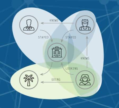 E-Commerce: Graphdatenbanken für Online-Empfehlungen in Echtzeit 1