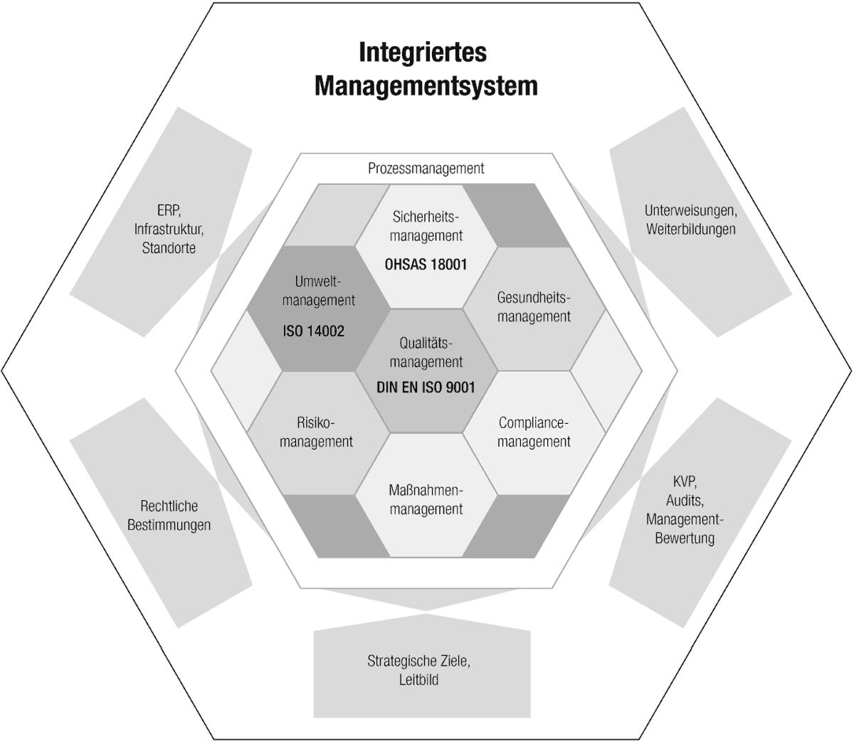 Geschäftsprozessmanagement: mit Software Betriebsstrukturen optimieren | digital-magazin.de