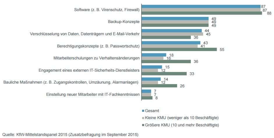 KfW Mittelstandspanel 2015 Datenschutz