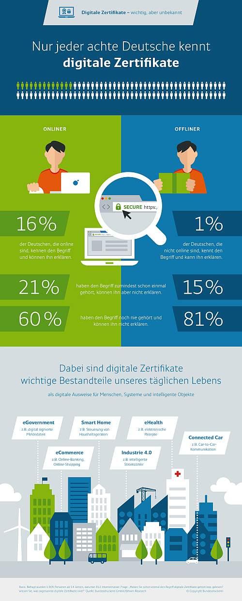 Studie und Infografik über digitale Zertifikate