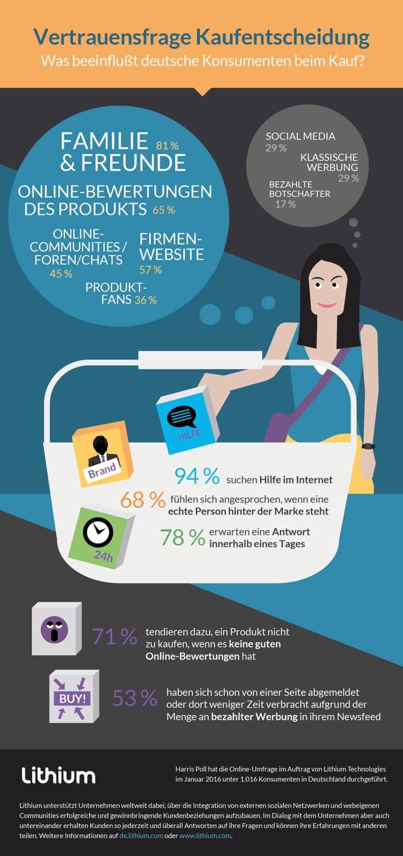 bildung-kaufentscheidung-konsumenten-infografik