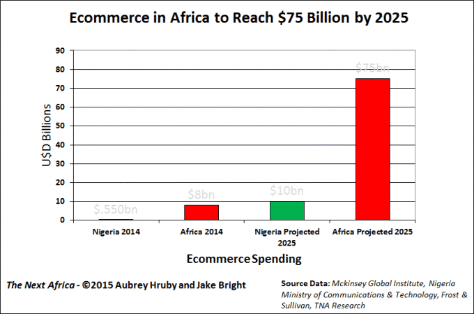 E-Commerce-Afrika
