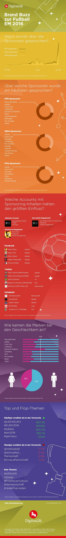 Infografik - Brand Buzz zur Fussball EM 2016