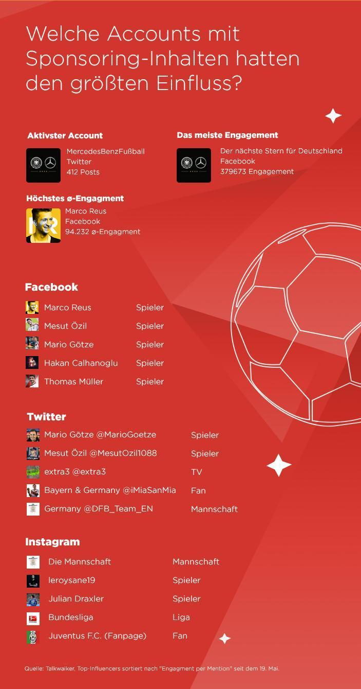 Die erfolgreichsten social Media Kanäle bei der EM 2016 in Frankreich