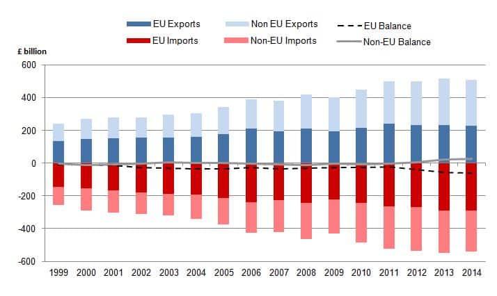 UK-export-imports to-EU-nicht-EU