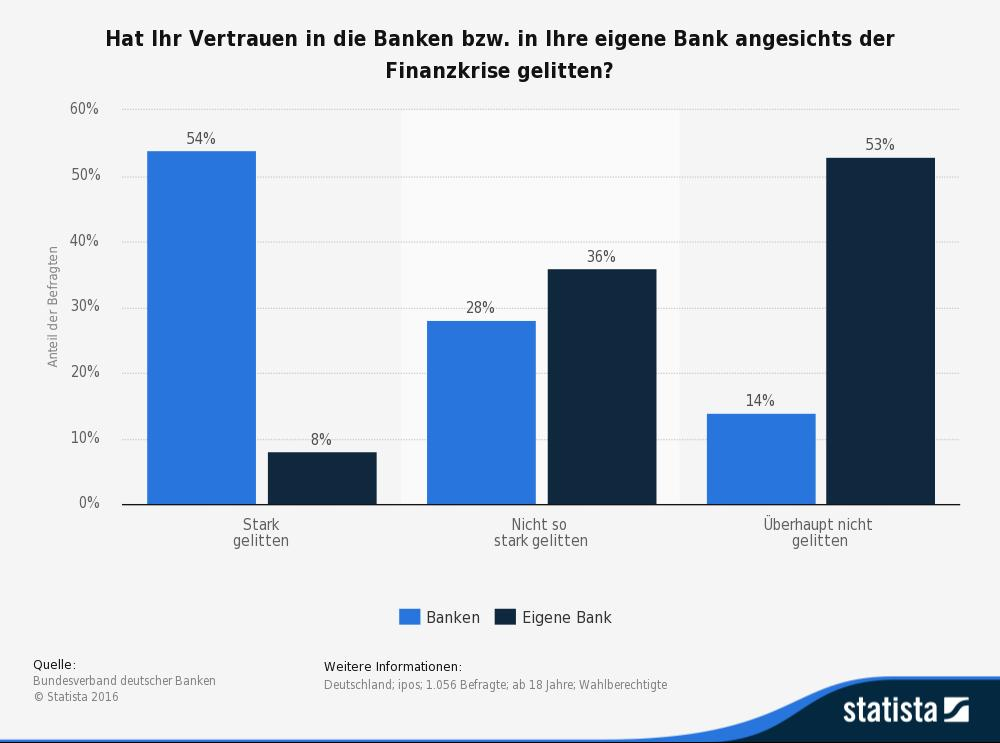 Vertrauensverlust von Banken