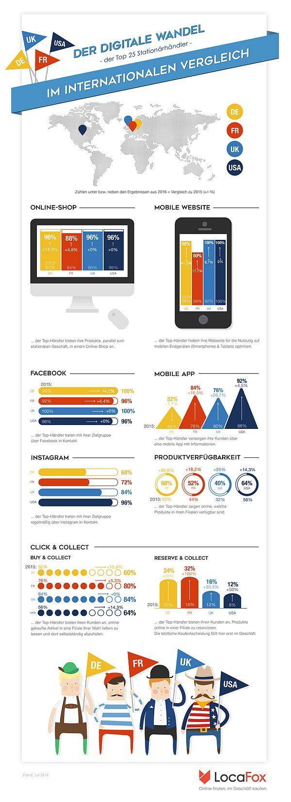 Infografik digitaler Wandel / digitale Transformation