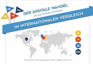 digitaler Wandel im stationären Handel