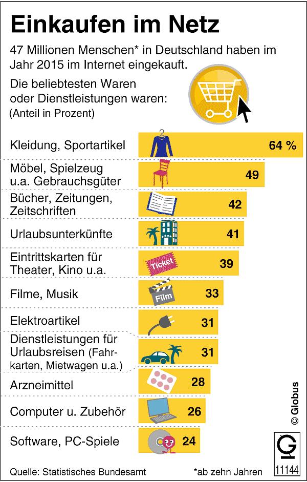 Das kaufen die Deutschen online im Netz