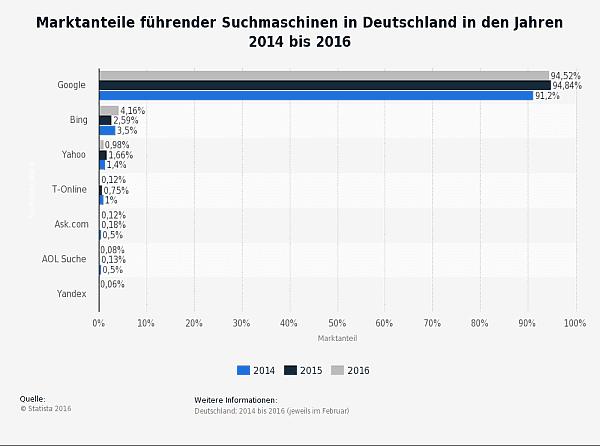 Quelle: http://de.statista.com/statistik/daten/studie/167841/umfrage/marktanteile-ausgewaehlter-suchmaschinen-in-deutschland/