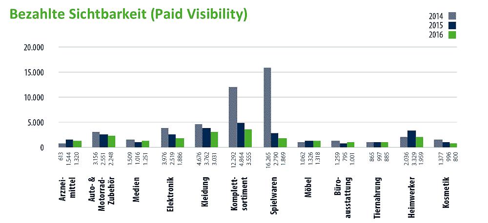 Vergleich der bezahlten Sichtbarkeit (Paid-Visibility)