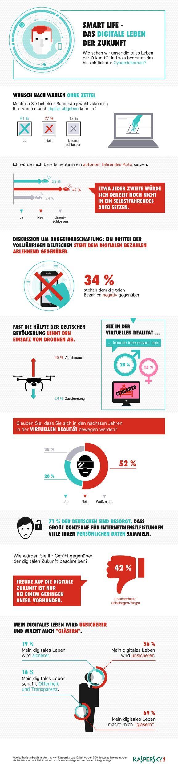 kaspersky-studie-zur-ifa-deutsche-skeptisch-bei-virtual-reality-drohnen-und-digitalem-bezahlen