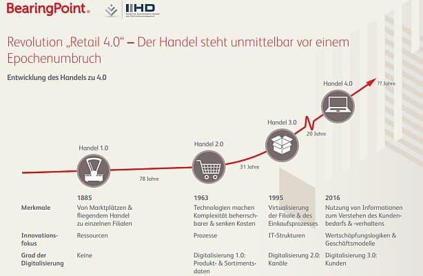Retail (Handel) 4.0 Revolution
