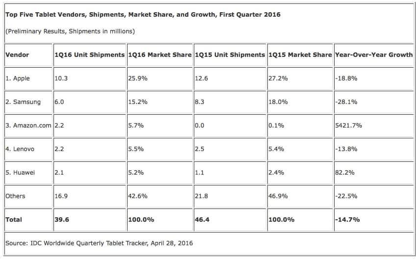 Marktentwicklung bei Tablet-Computern