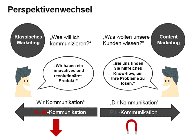 Perspektivenwechsel im Content-Marketing