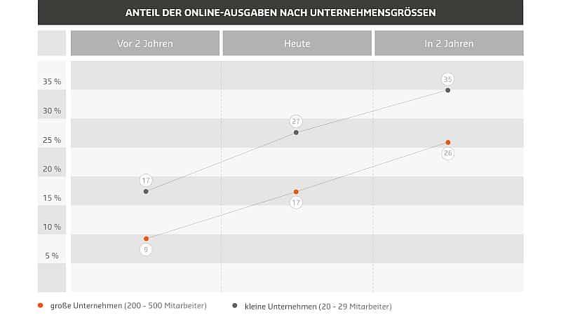 Online-Marketing Budget nach Unternehmensgröße