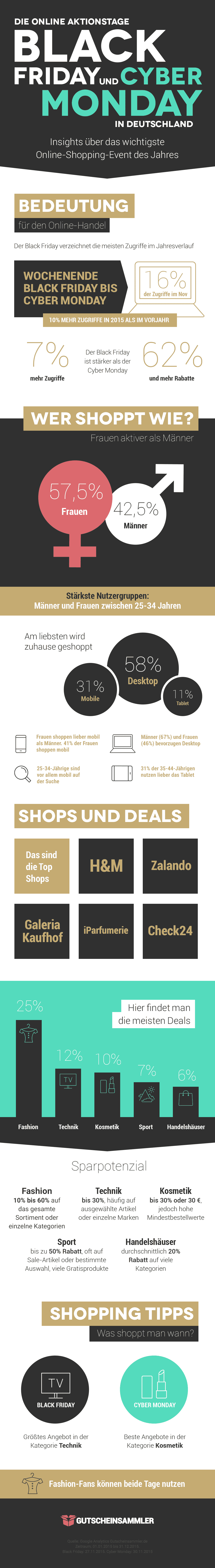 Infografik: Black Friday und Cyber Monday in Deutschland 2016