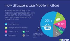 Nutzungsverhalten von Händler-Apps