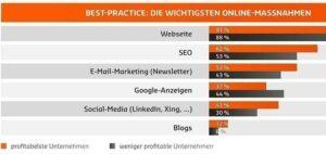 Best Practise: das sind die wichtigsten Online-Marketing Maßnahmen
