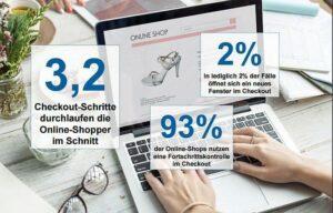 Mystery Shopping Studie von ibi