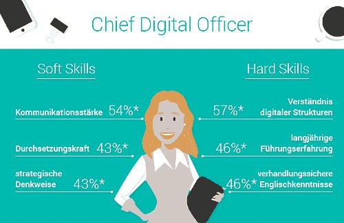 CDO: Skills und Erfahrungen eines Chief Digital Officer