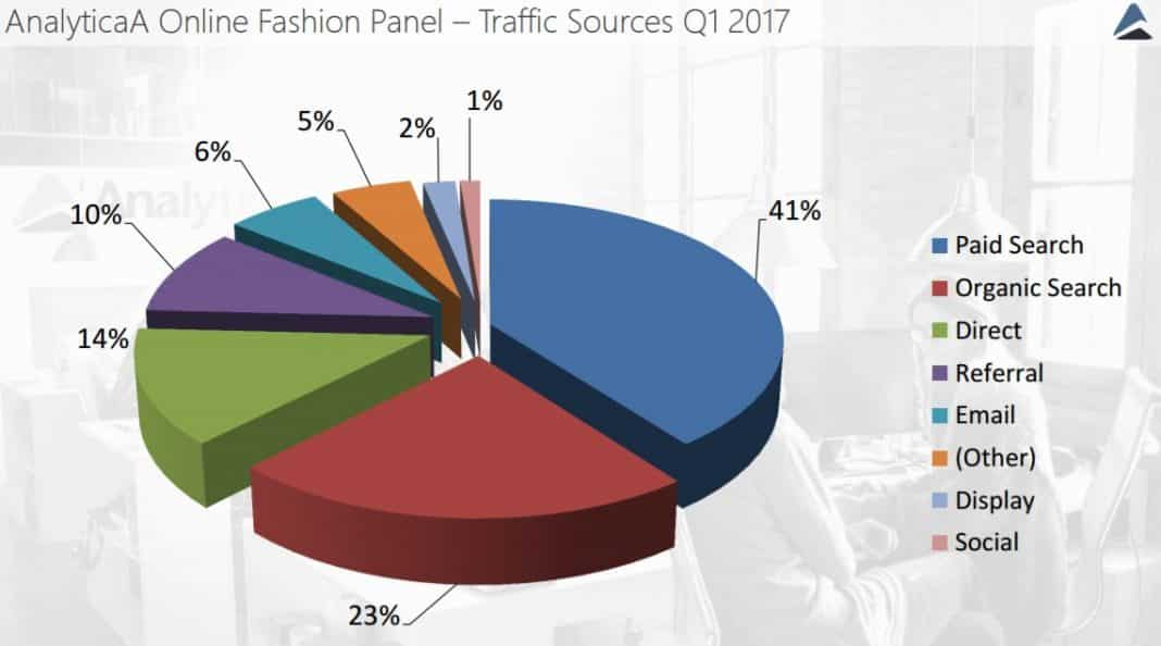 AnalyticaA Online Fashion Panel – Traffic Sources Q1 2017