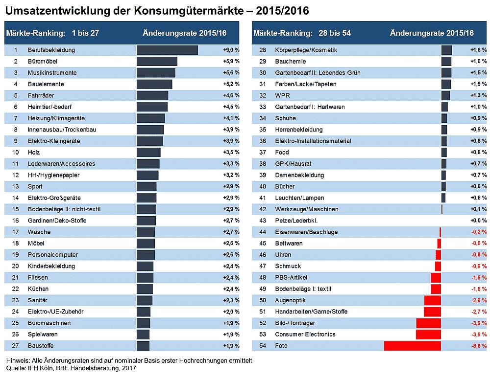 Umsätze der Konsumgütermärkte
