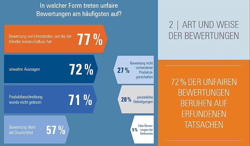 Wie treten unfaire Kundenbewertungen am häufigsten auf?