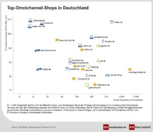 Studie: Omnichannel-Commerce 2017