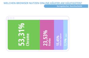 Welche Browser nutzen Onlinekunden?
