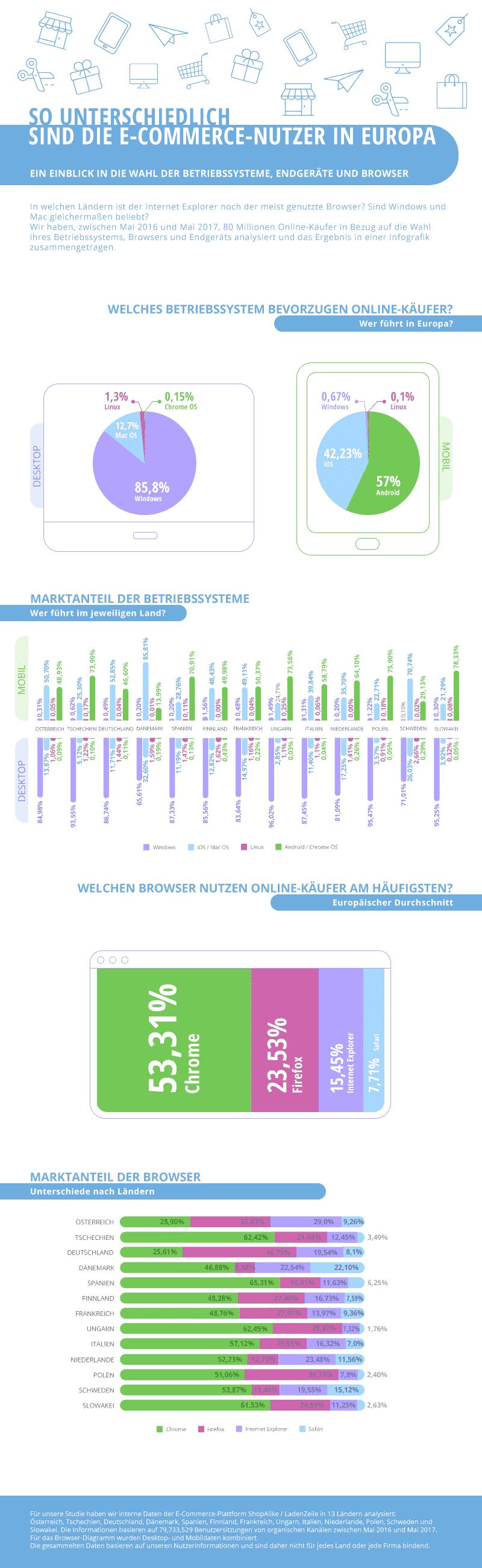 Infografik Betriebssysteme und Browser im E-Commerce