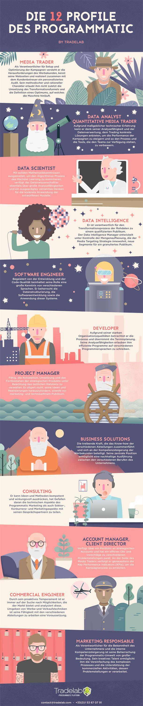 Programmatic Advertising: 12 Jobprofile im Überblick 1