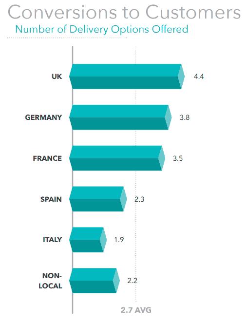 Internationaler Vergleich der Anzahl von Lieferoptionen im Online-Handel