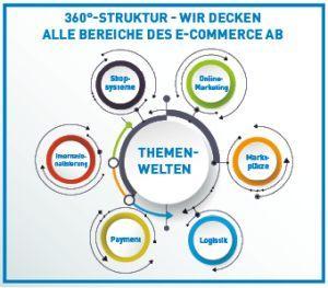 Messe-Themen aud der Net&Work 2018