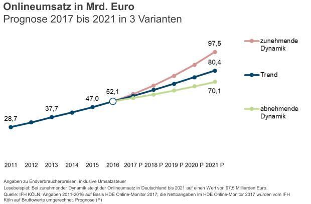 Prognose für Umsatz im Onlinehandel bis 2021