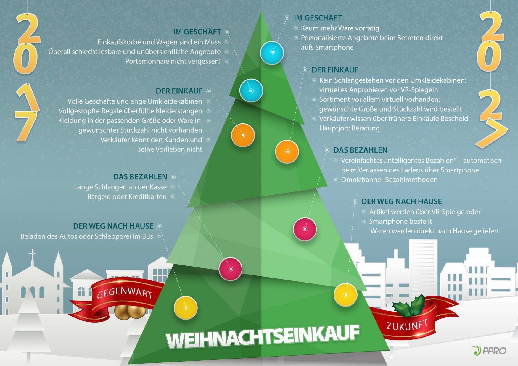 Infografik Weihnachtseinkauf 2027