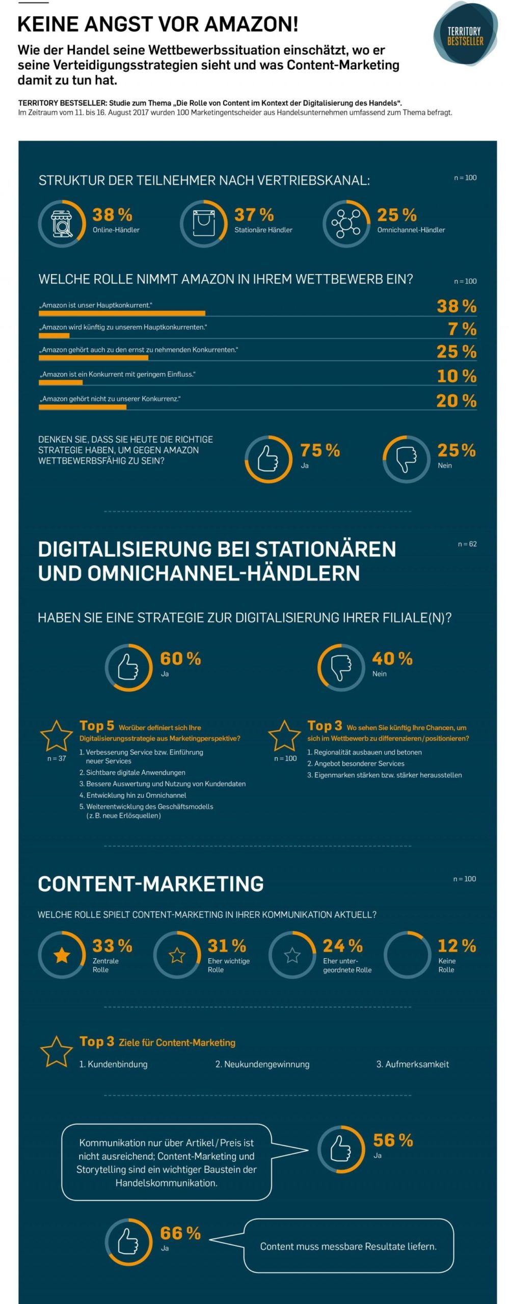Digitalisierung: mit Content Marketing gegen Amazon