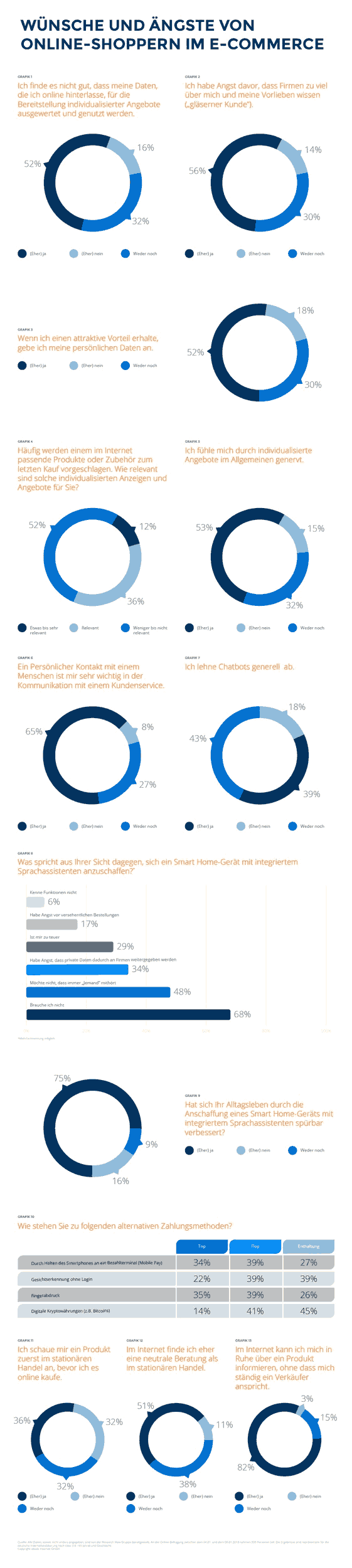 Infografik zur Idealo-Studie