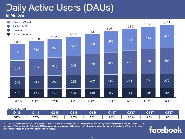 Digitalisierung durch Facebook