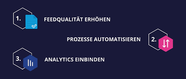 Bullet Point Feed Optimierung