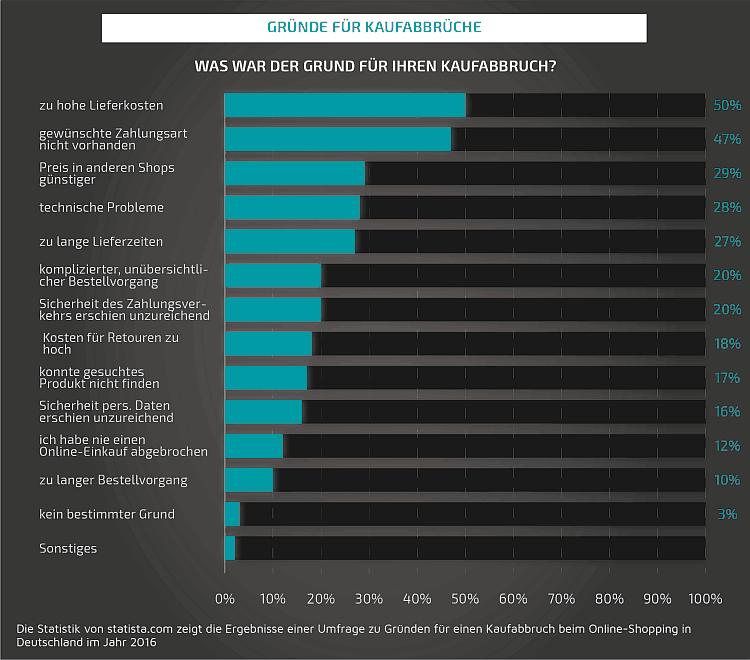 Gründe für Kaufabbrüche