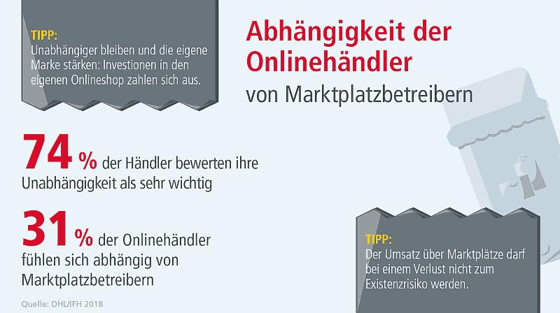 Abhängigkeit der Onlinehändler von Marktplätzen