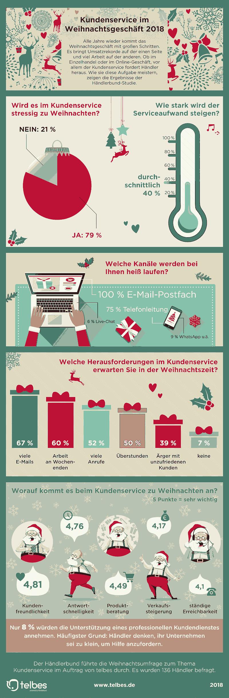 Infografik Kundenservice Weihnachten 2018