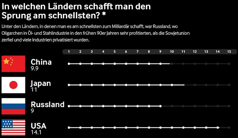 In welchen Ländern wird man am schnellsten reich?