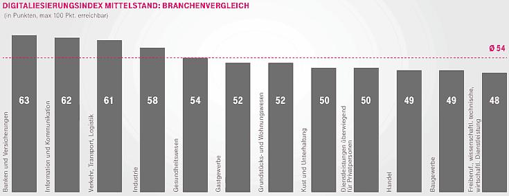Digitalisierungsindex im Branchenvergleich
