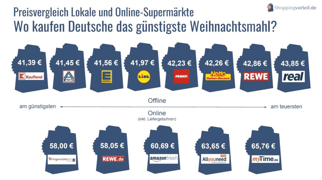 Preisvergleich Online-Supermärkte mit lokalem Handel