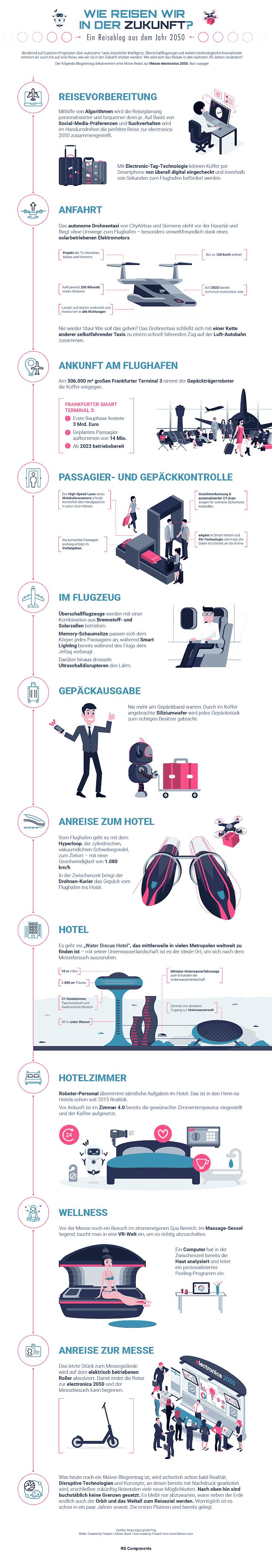 eine fiktive Reise zur Messe electronica 2050