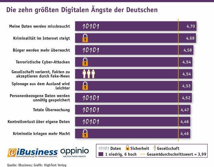 Wer hat Angst vor der Digitalisierung? 1