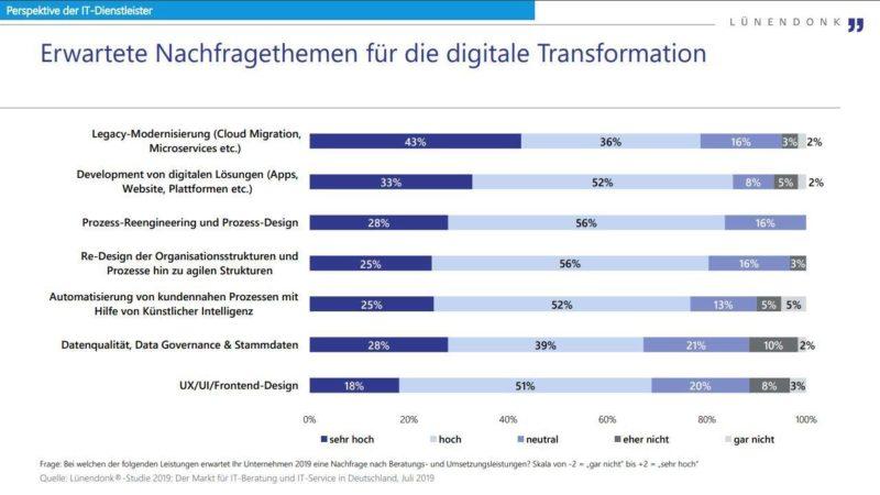Erwartete Nachfragethemen für die digitale Transformation