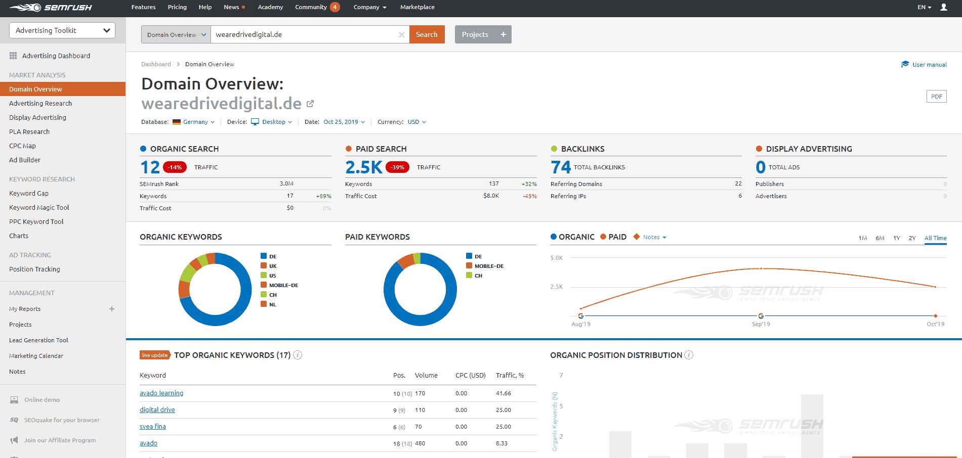 SEMrush Advertising Overview